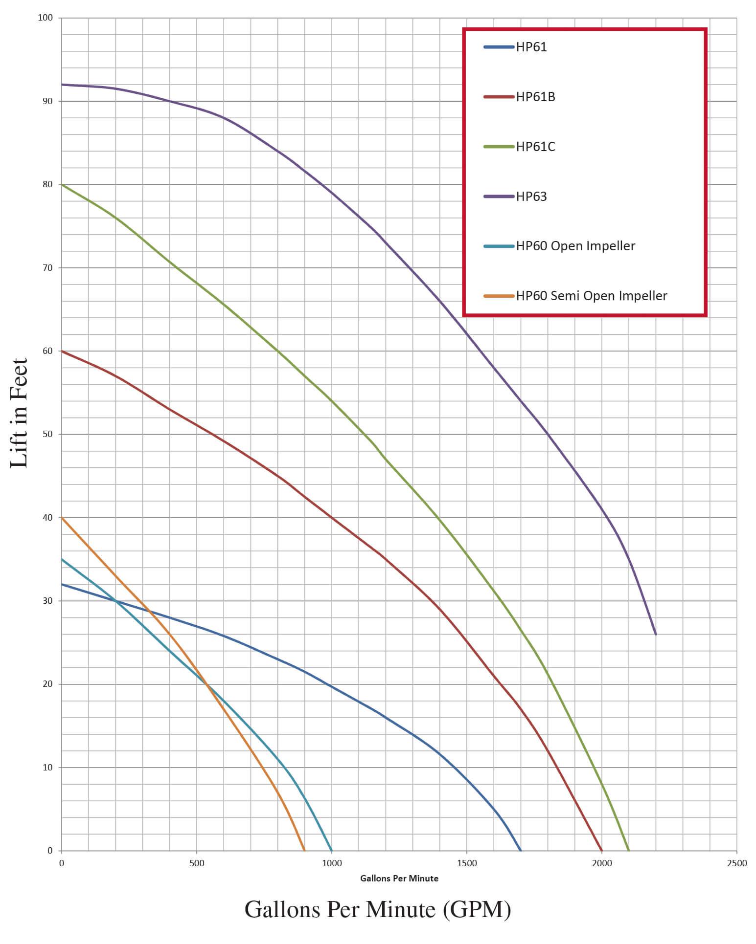 Hydro Engineering Liquid Manure Pit Pump Curve